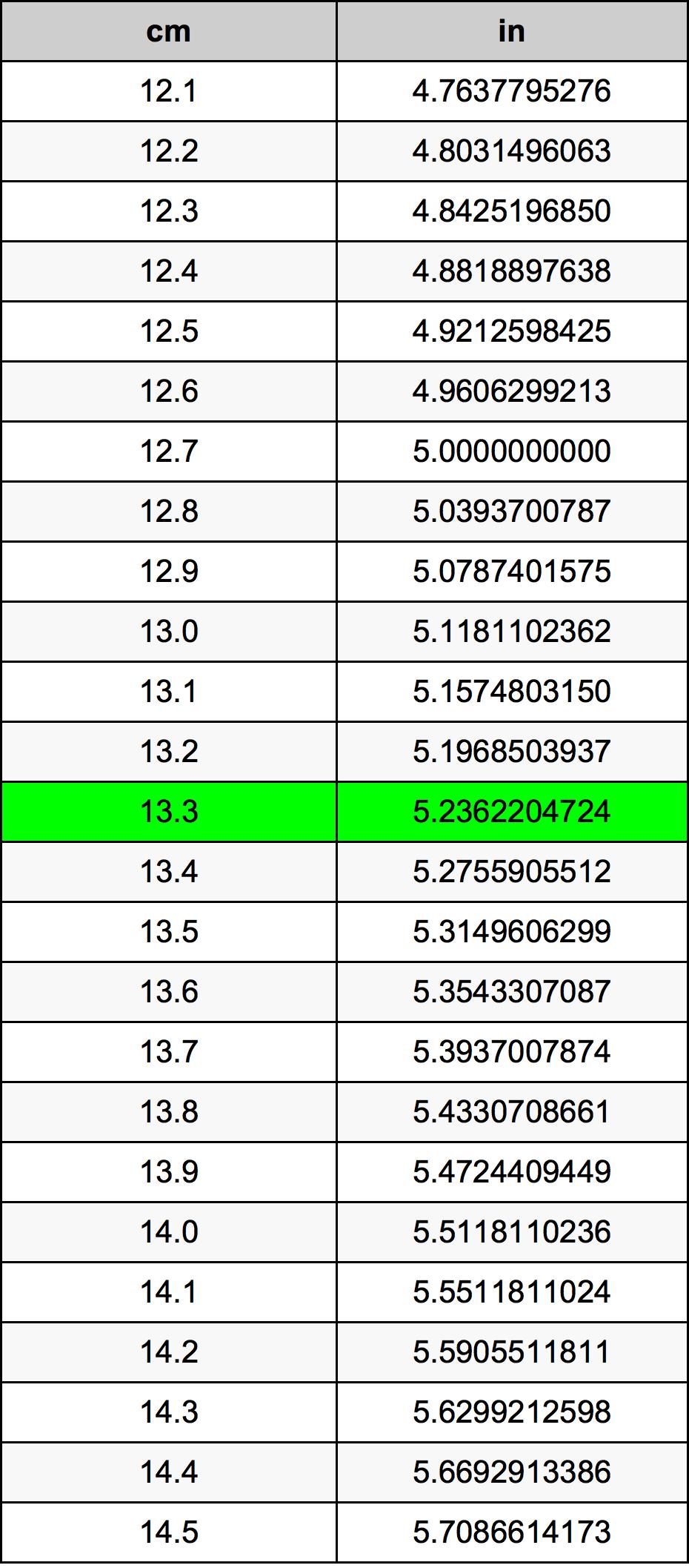 13.3 εκατοστόμετρο Πίνακας Μετατροπής
