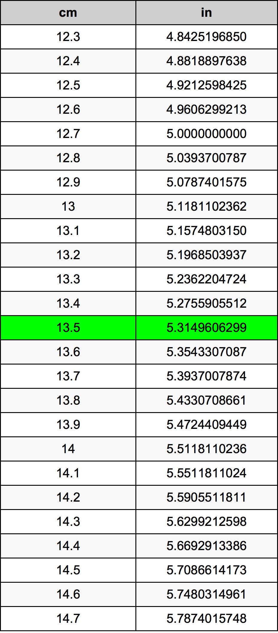13.5 Centímetre Taula de conversió