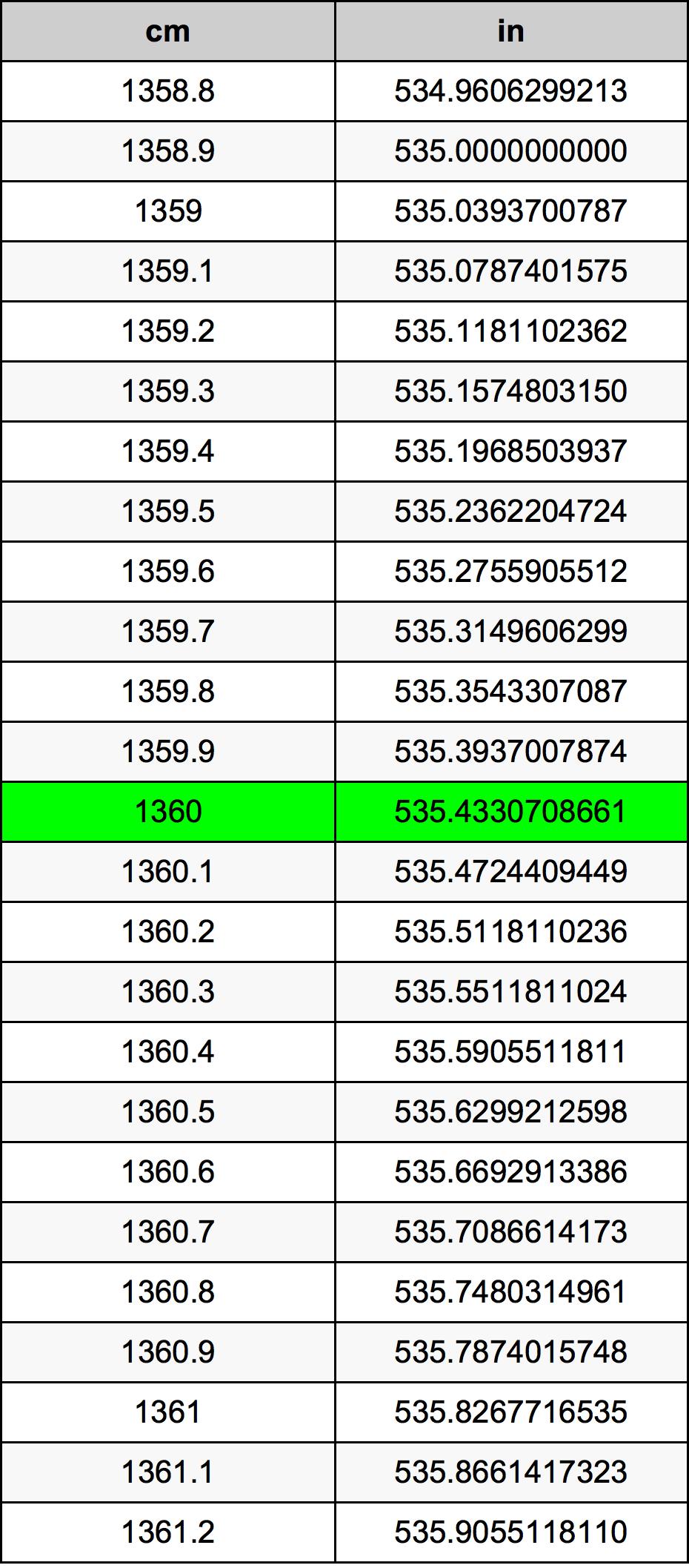1360 Centimetr převodní tabulka