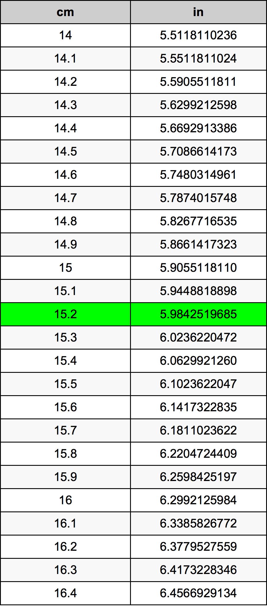 15.2 Centymetr tabela przeliczeniowa