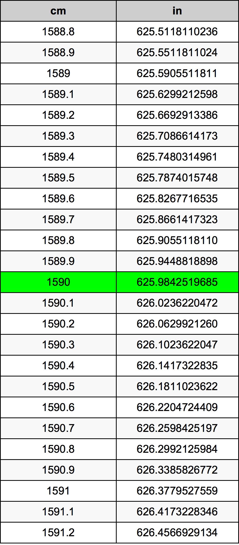 1590 Centimeter omregningstabel
