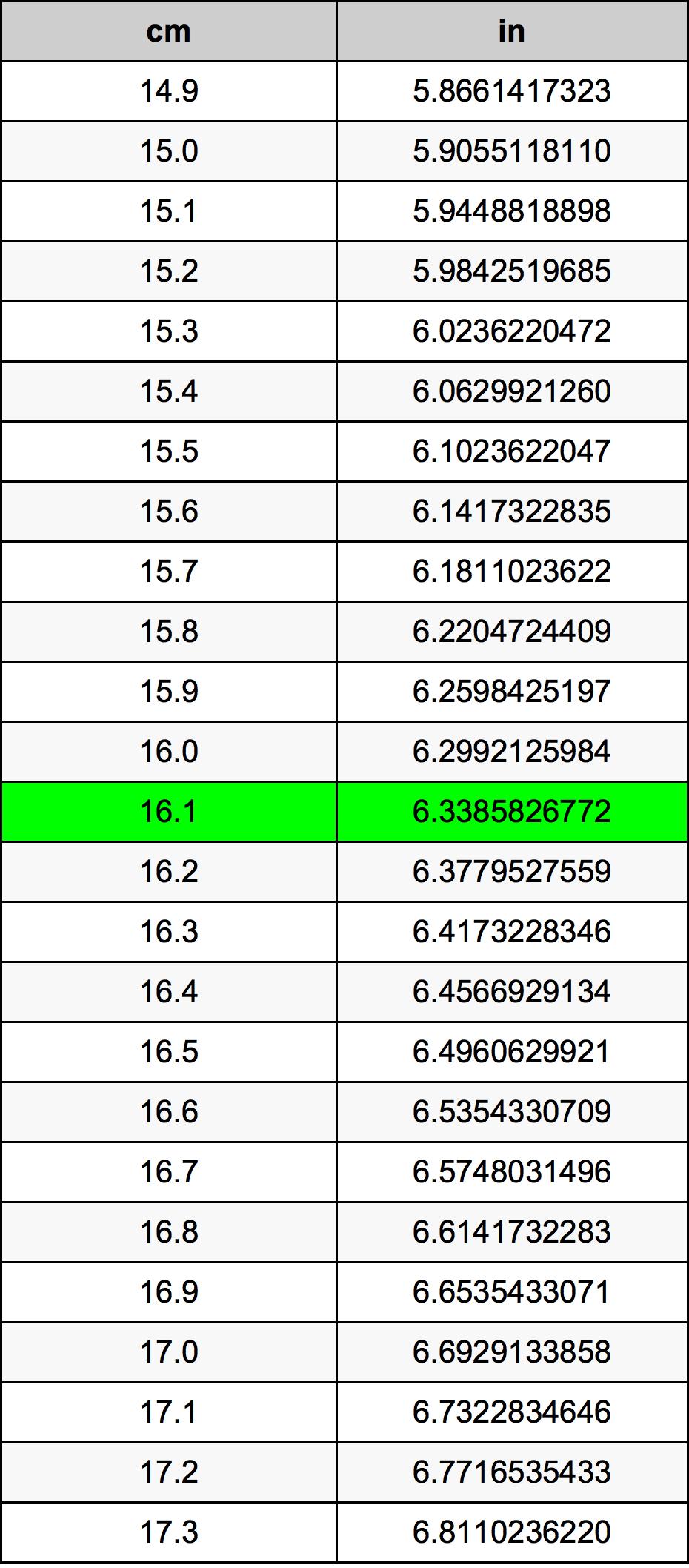 16.1 Centímetro Tabla de conversión