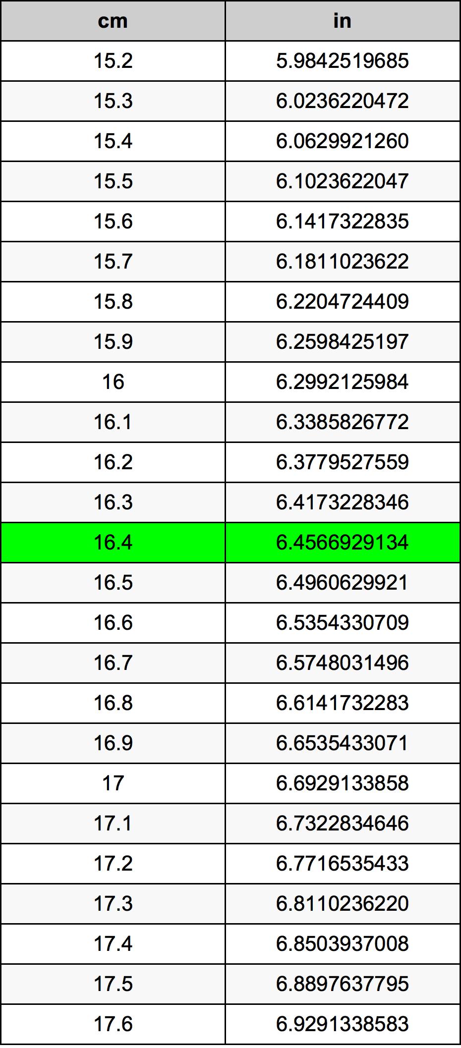 16.4 Centimeter prevodná tabuľka