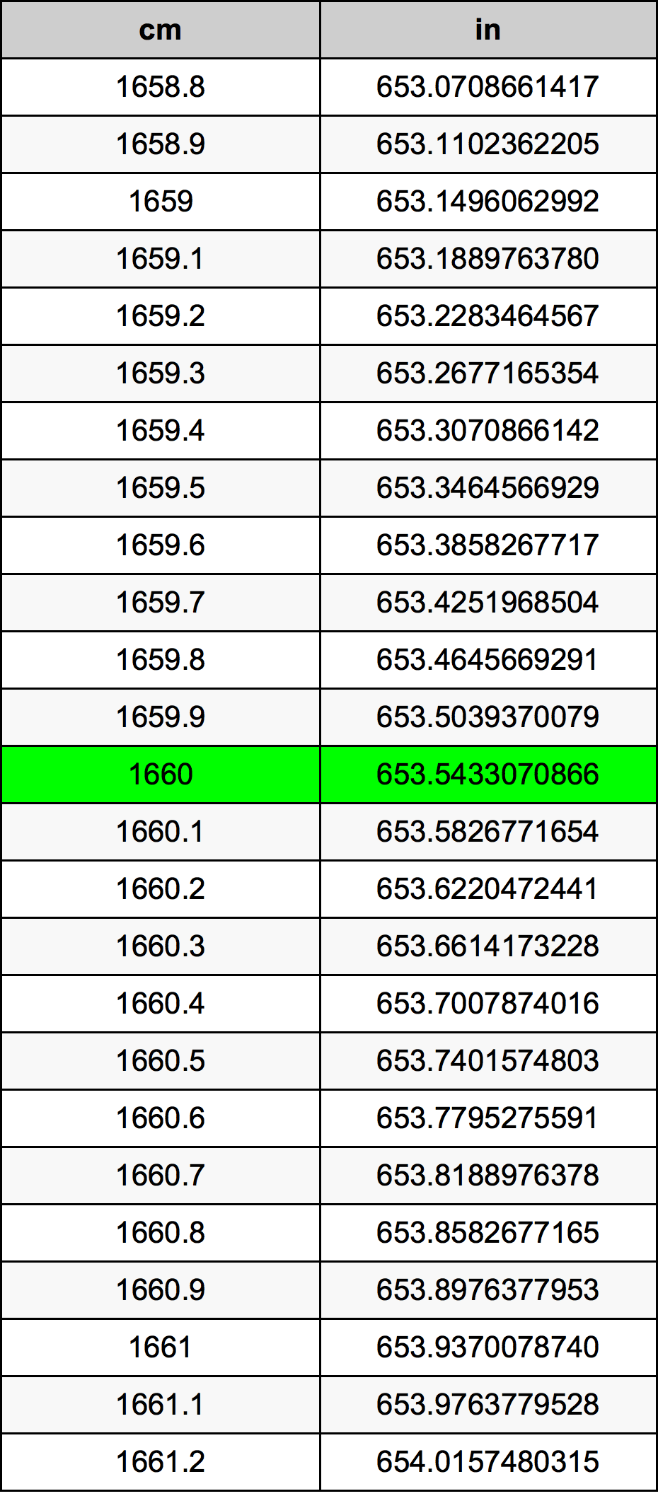 1660 Centimeter omregningstabel