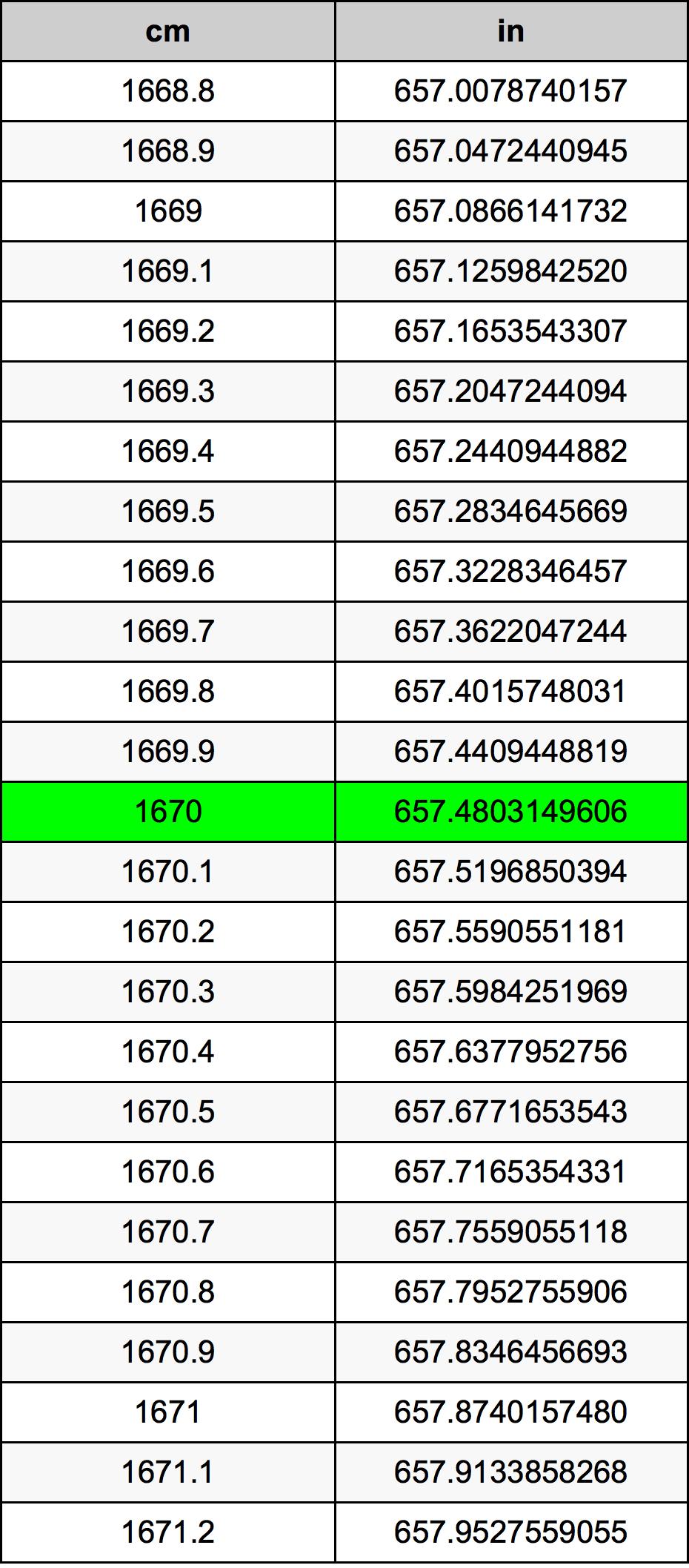 1670 Centimeter konverteringstabellen