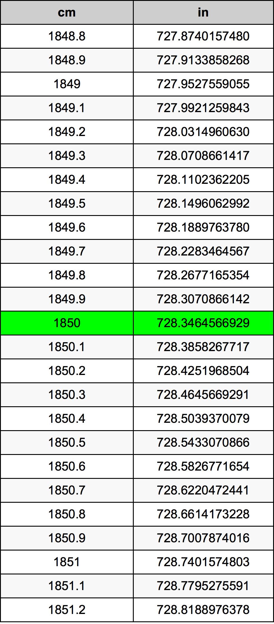 1850 Centimetar Tablica konverzije