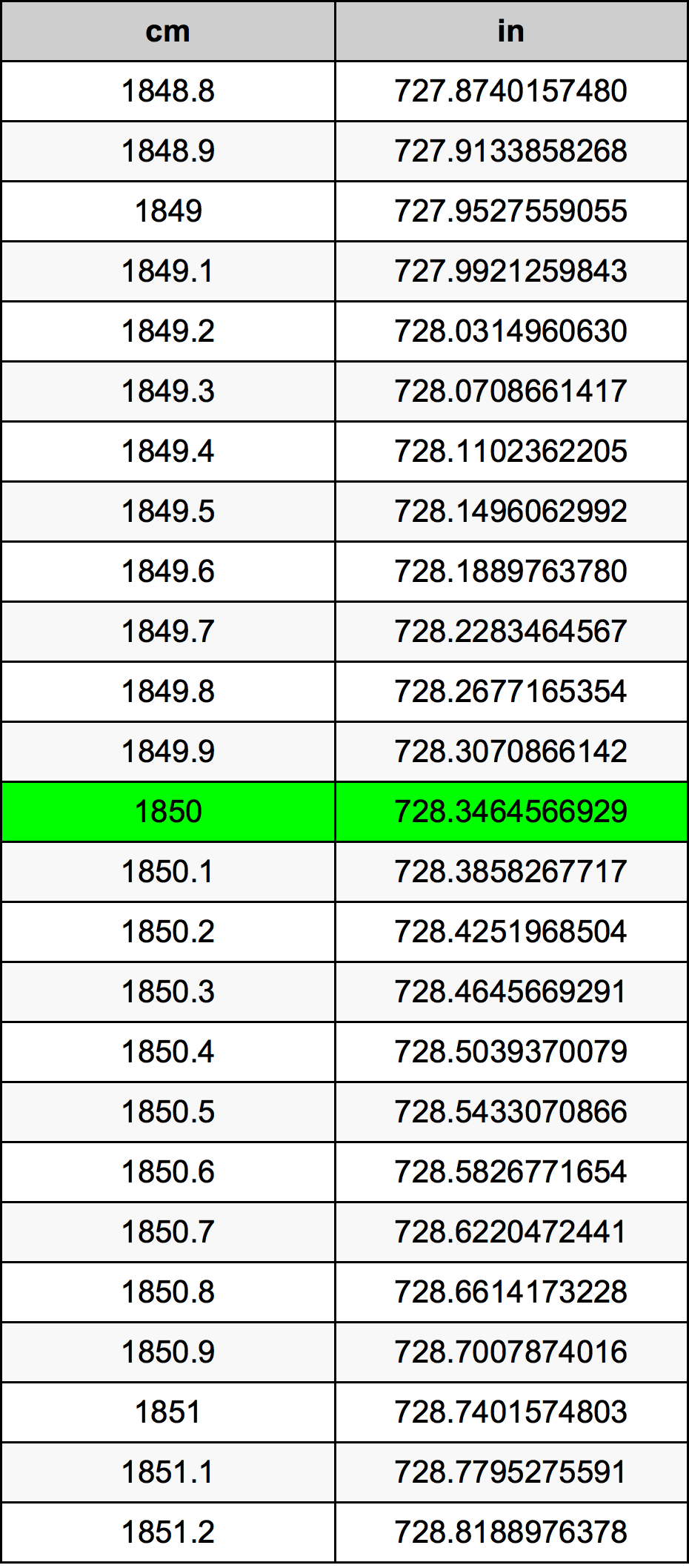 1850 Centímetro Tabla de conversión