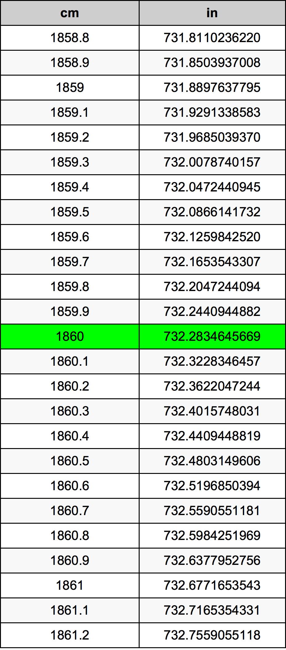 1860 Centimeter omregningstabel