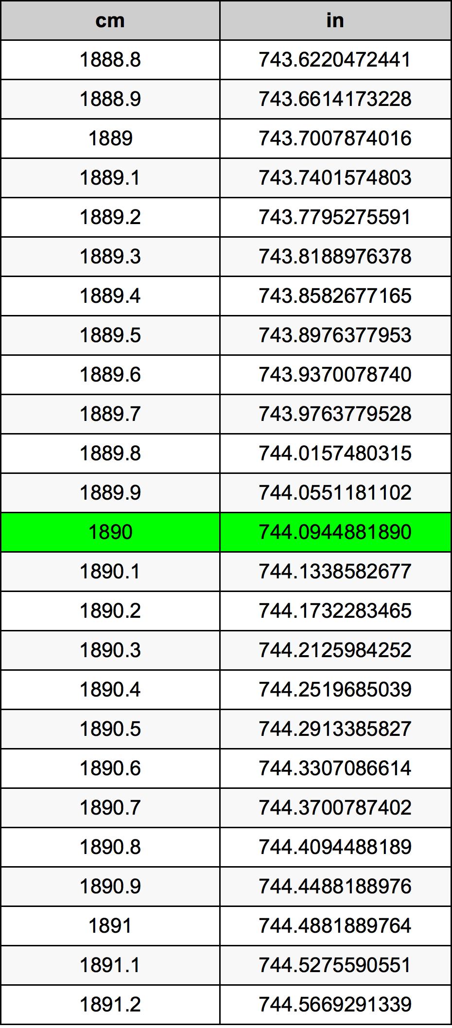 1890 Sentimeter Omskakelingstabel