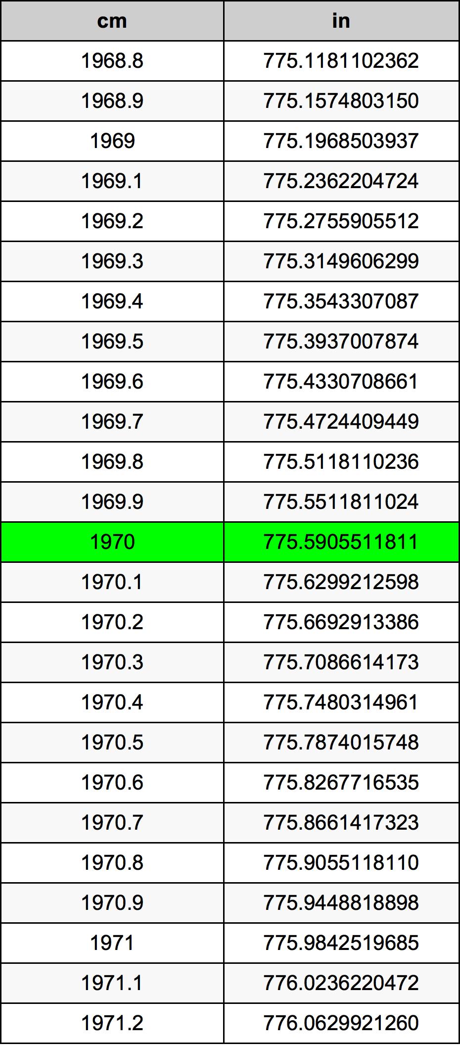 1970 سنتيمتر جدول تحويل