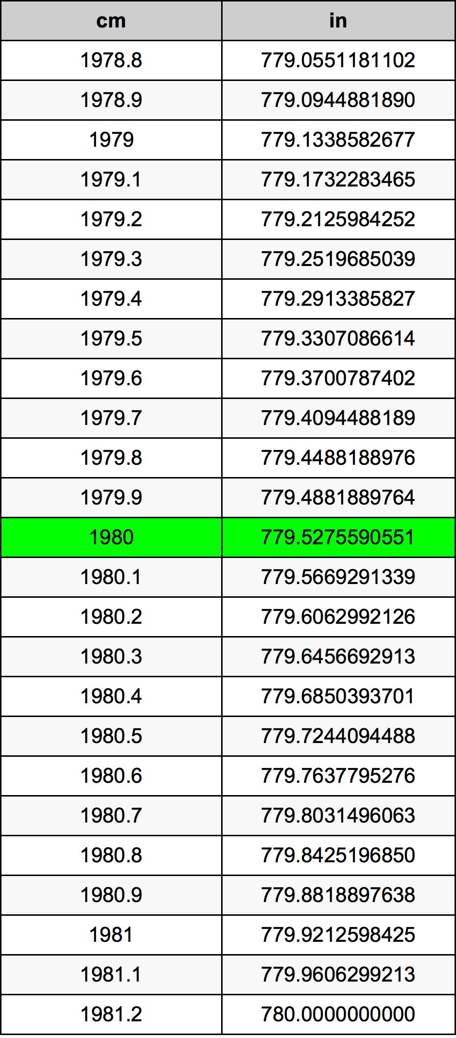 1980 εκατοστόμετρο Πίνακας Μετατροπής
