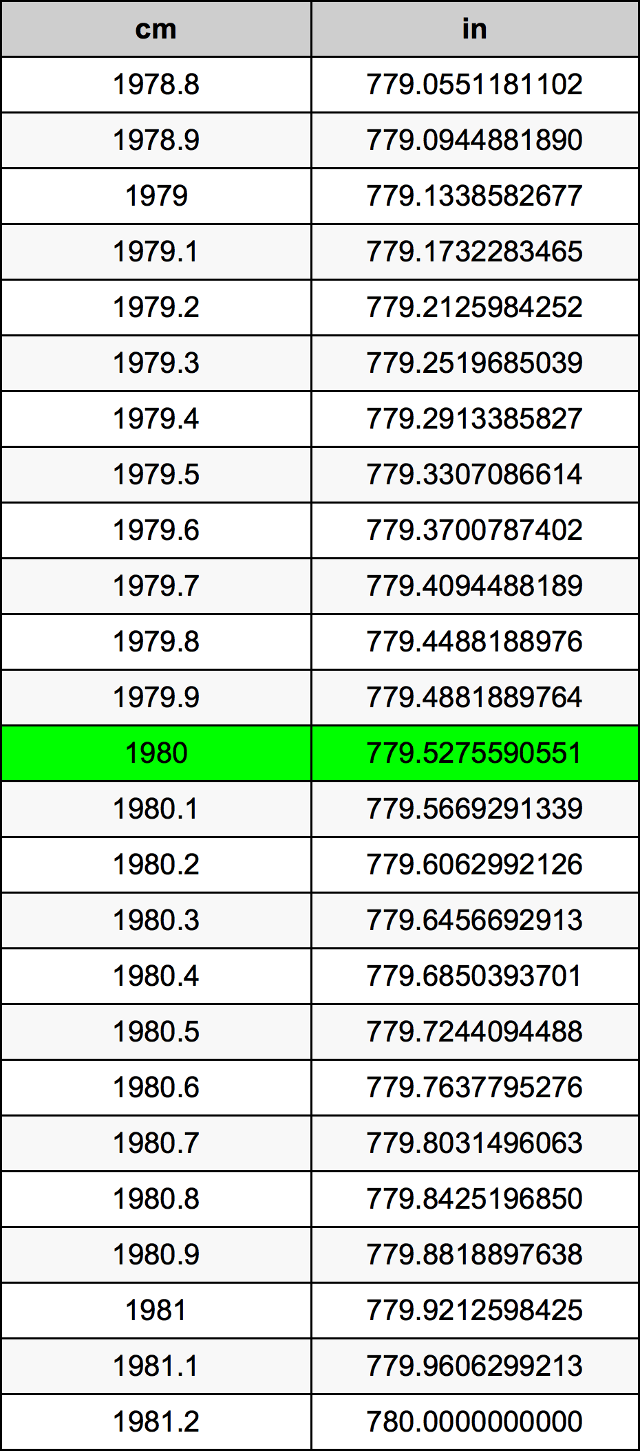 1980 Centimeter pretvorbena tabela
