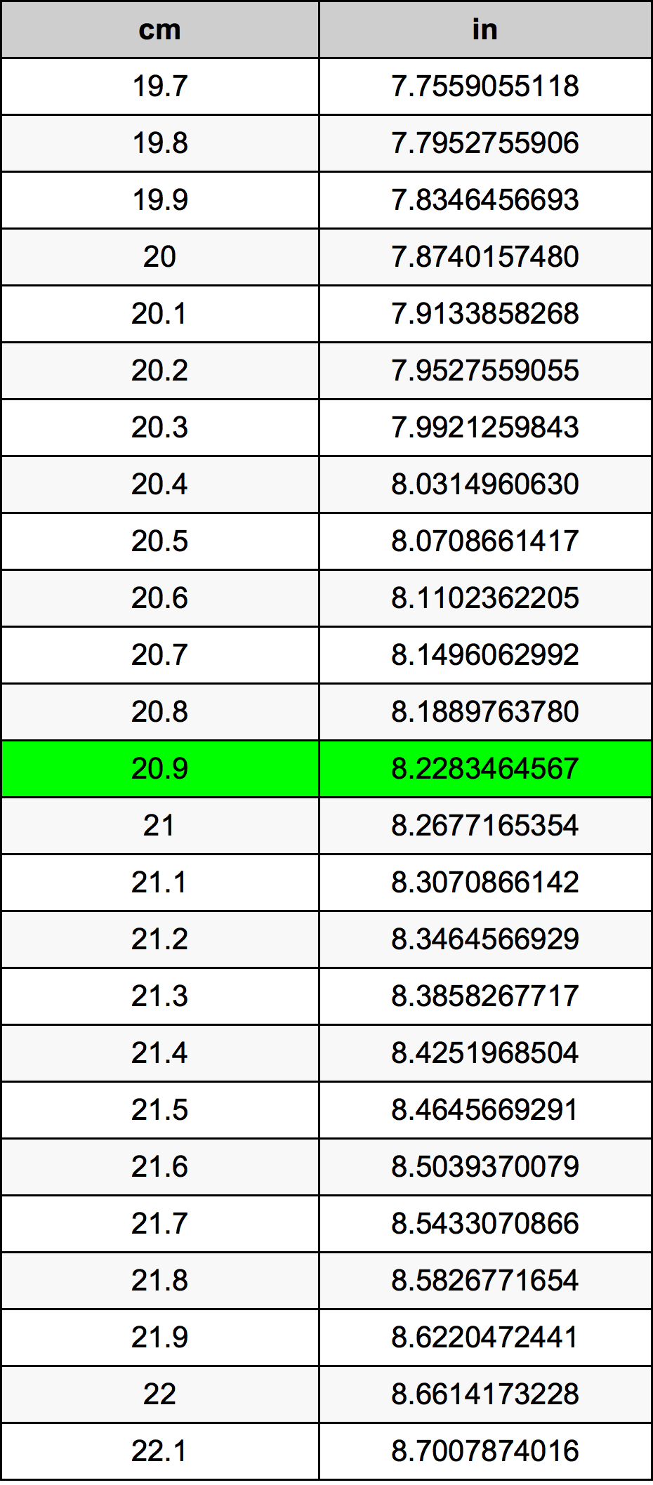 20.9 सेंटीमीटर रूपांतरण सारणी