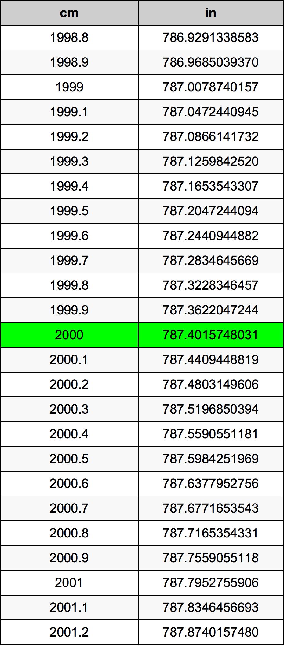 2000 Centimetr převodní tabulka