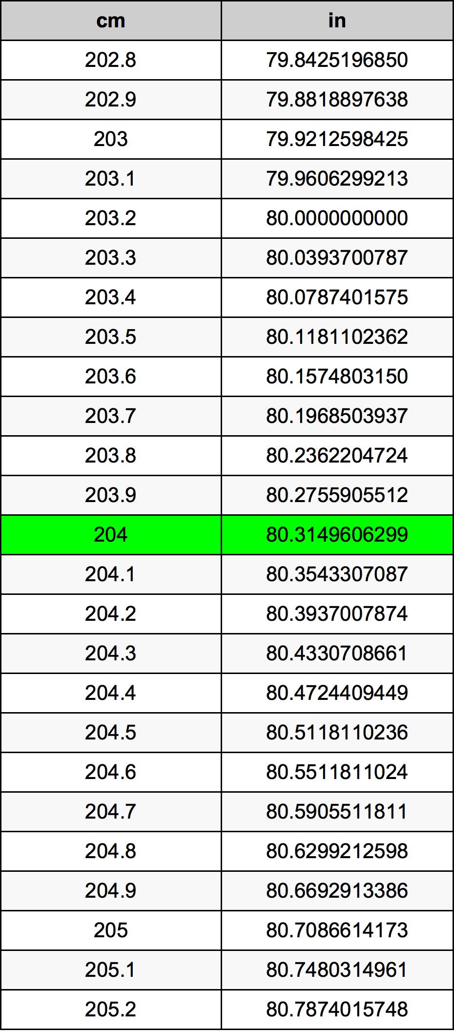 204 Sentimeter konversi tabel