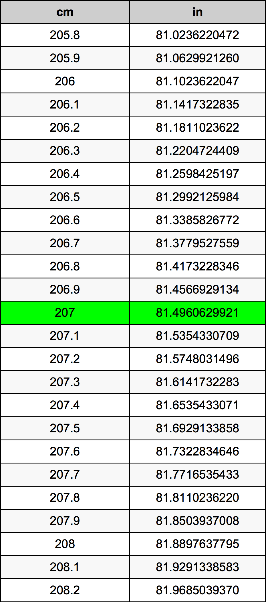 207 Centimètre table de conversion
