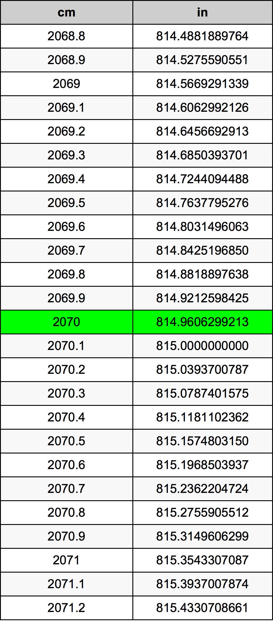 2070 Sentimeter konversi tabel