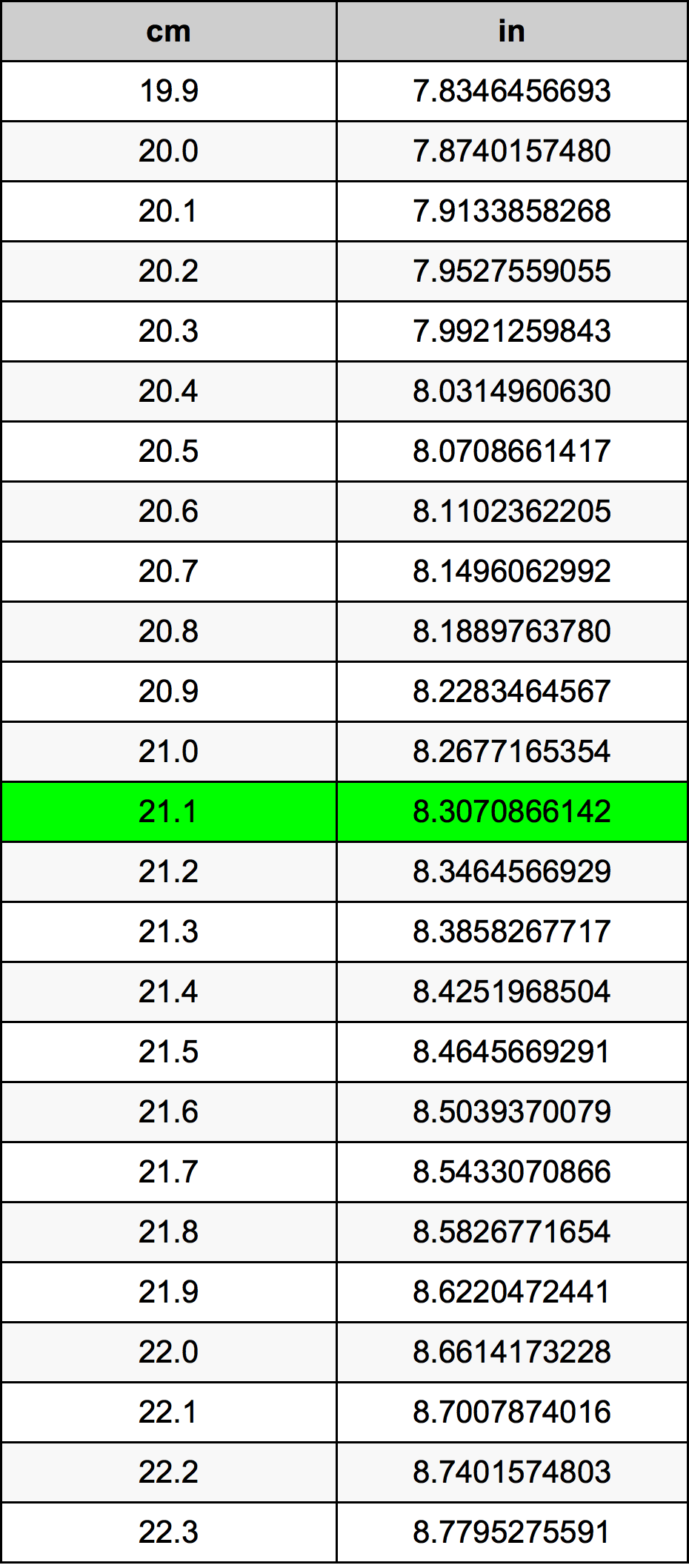 21.1 Centimètre table de conversion