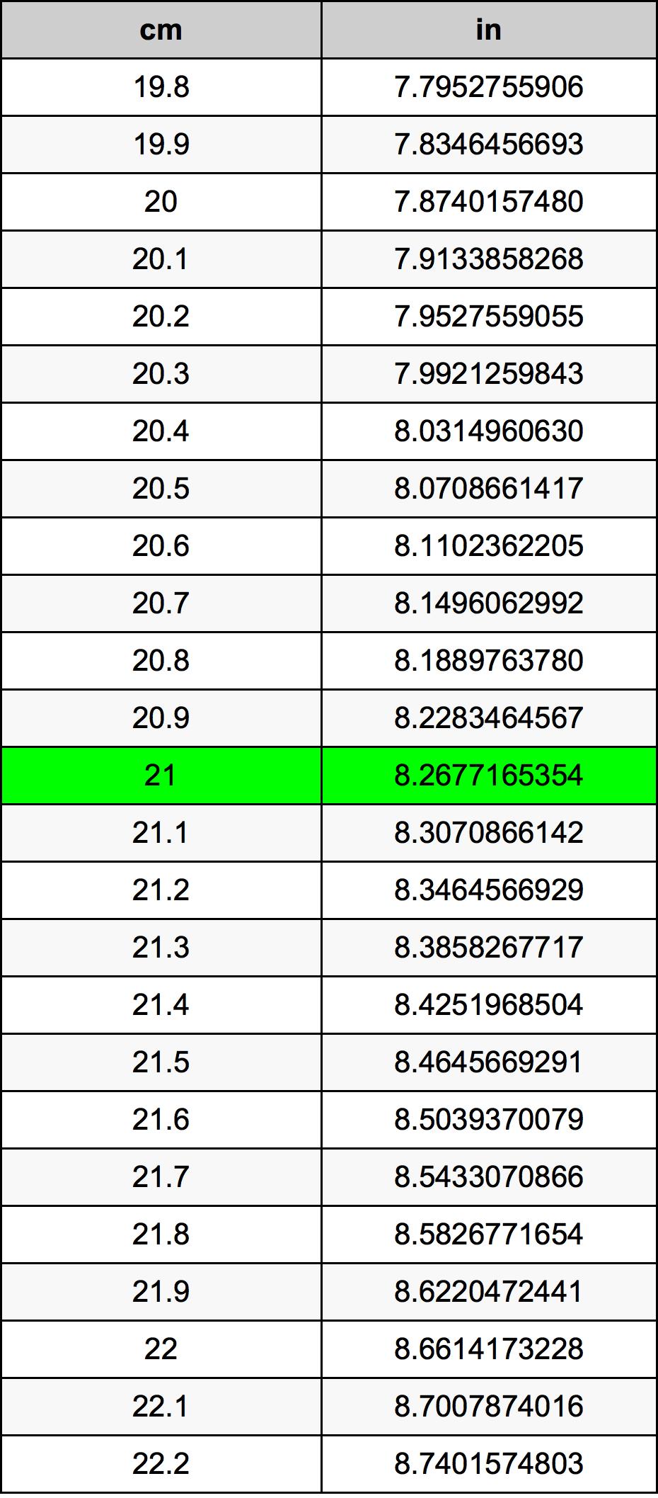 21 Centímetro Tabla de conversión