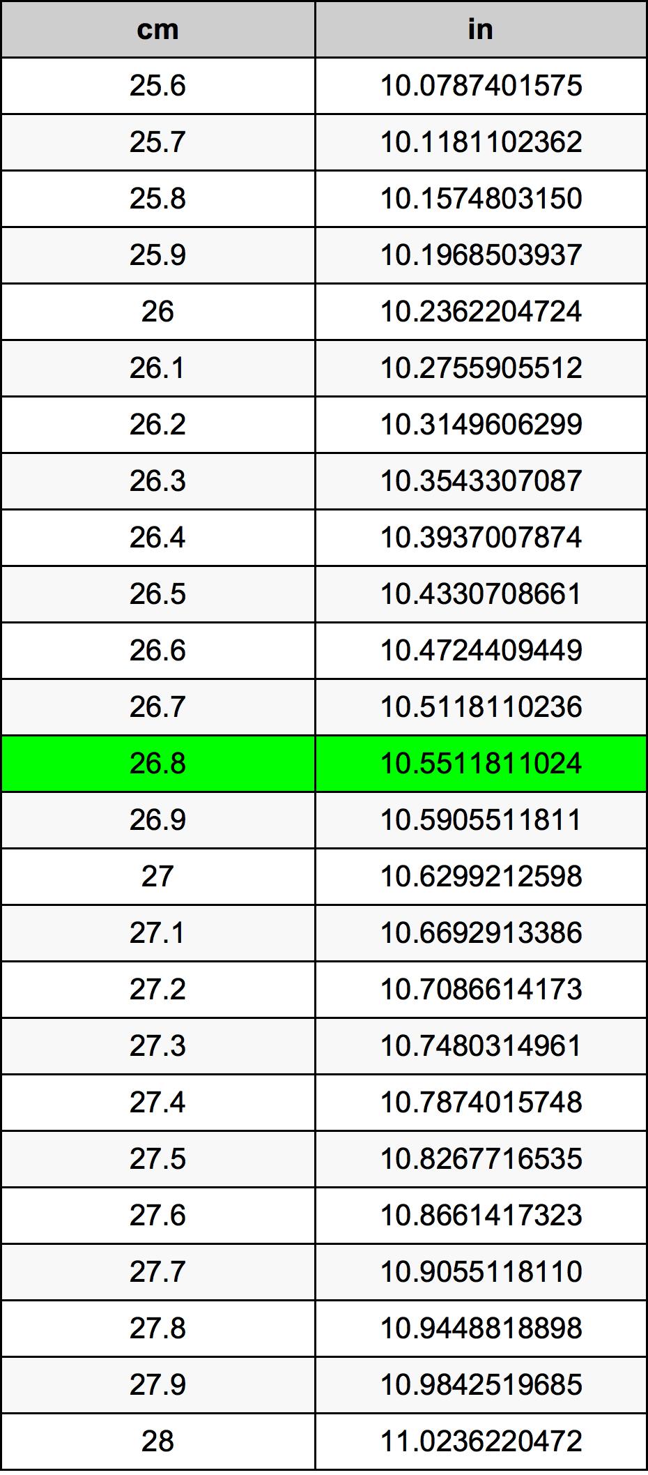 26.8 Centiméter átszámítási táblázat