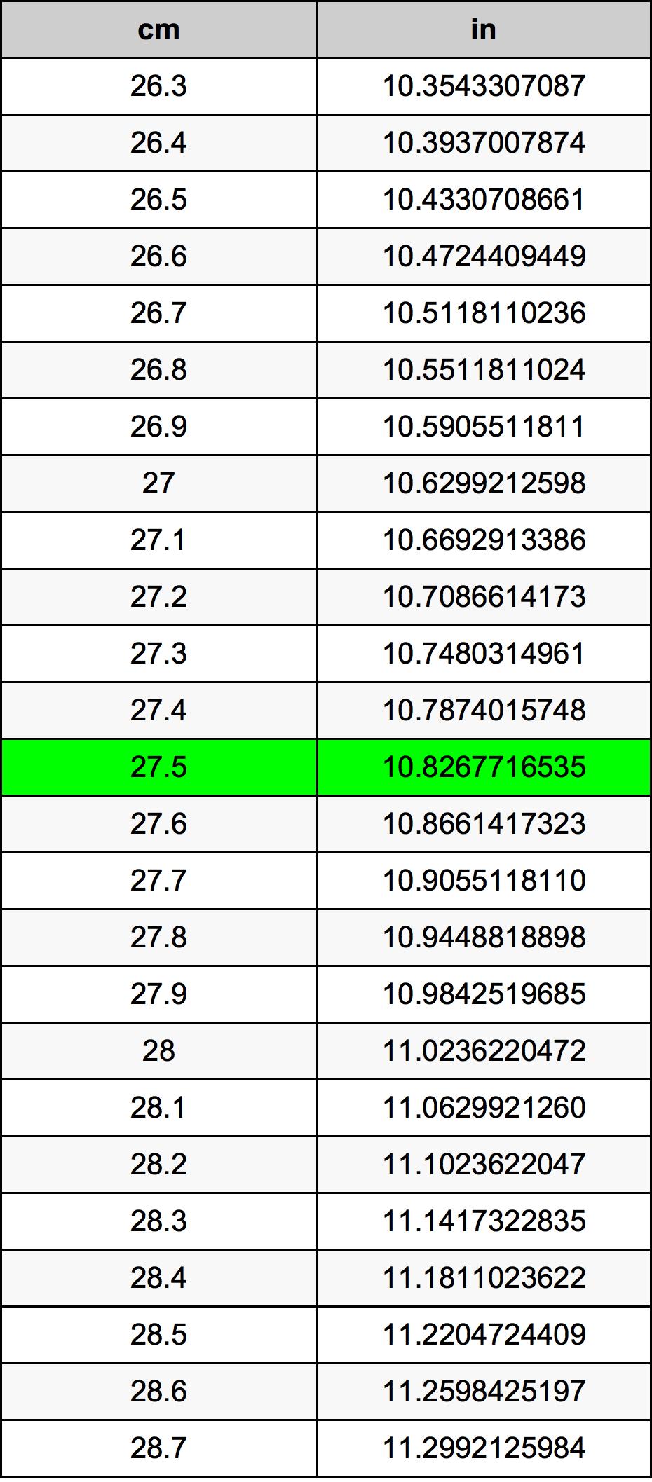 27.5 Centimeter prevodná tabuľka