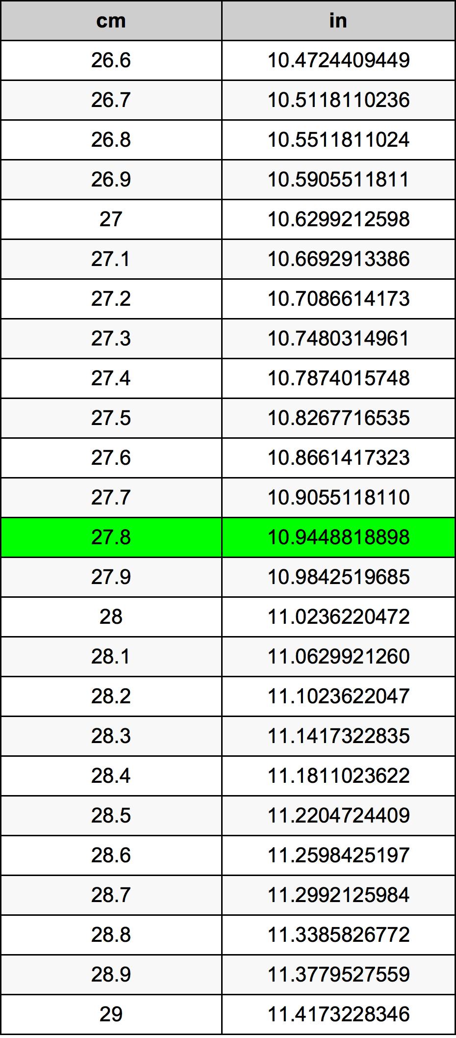 27.8 센티미터 변환 표