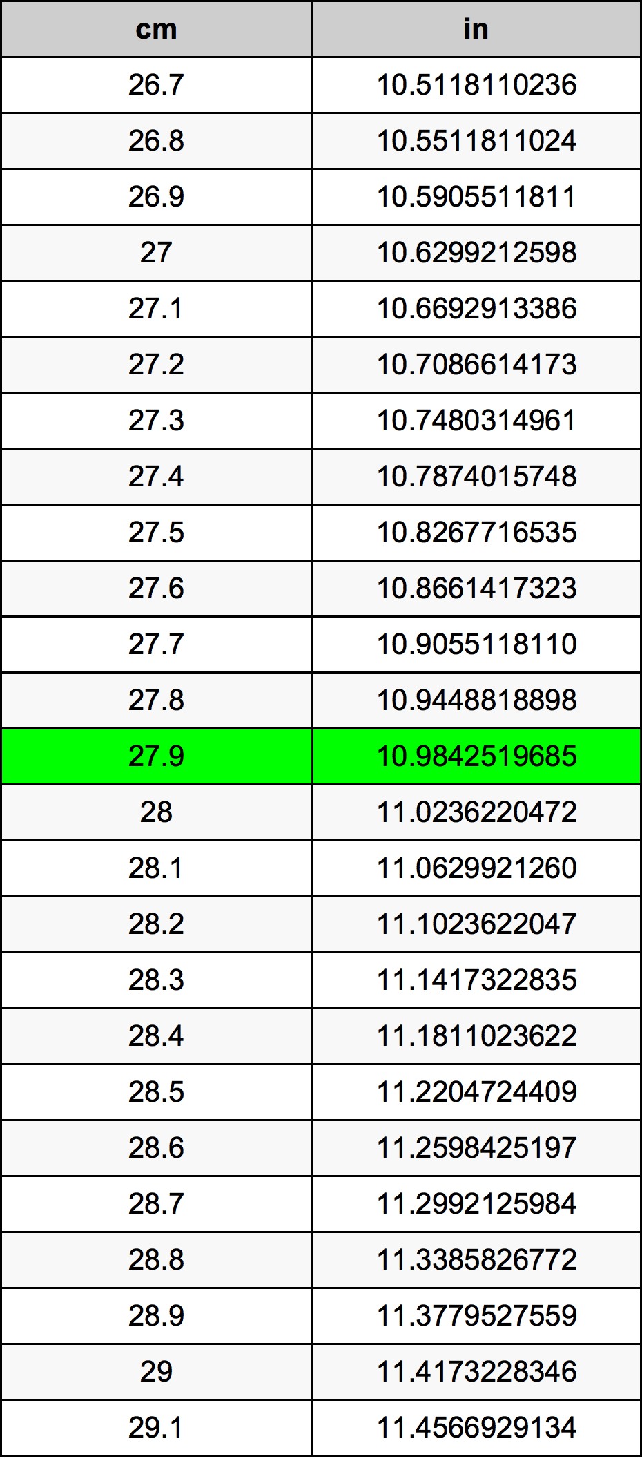27.9 Sentimeter Omskakelingstabel