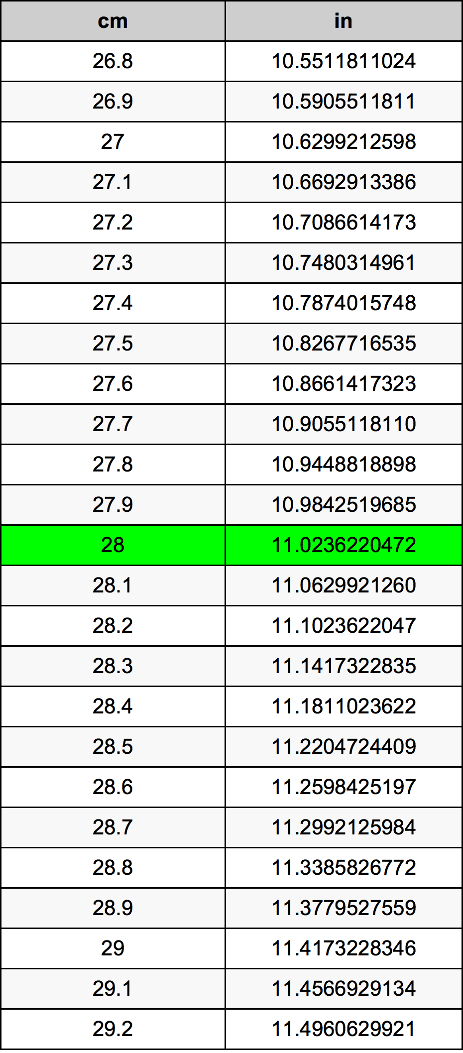 28 سنتيمتر جدول تحويل