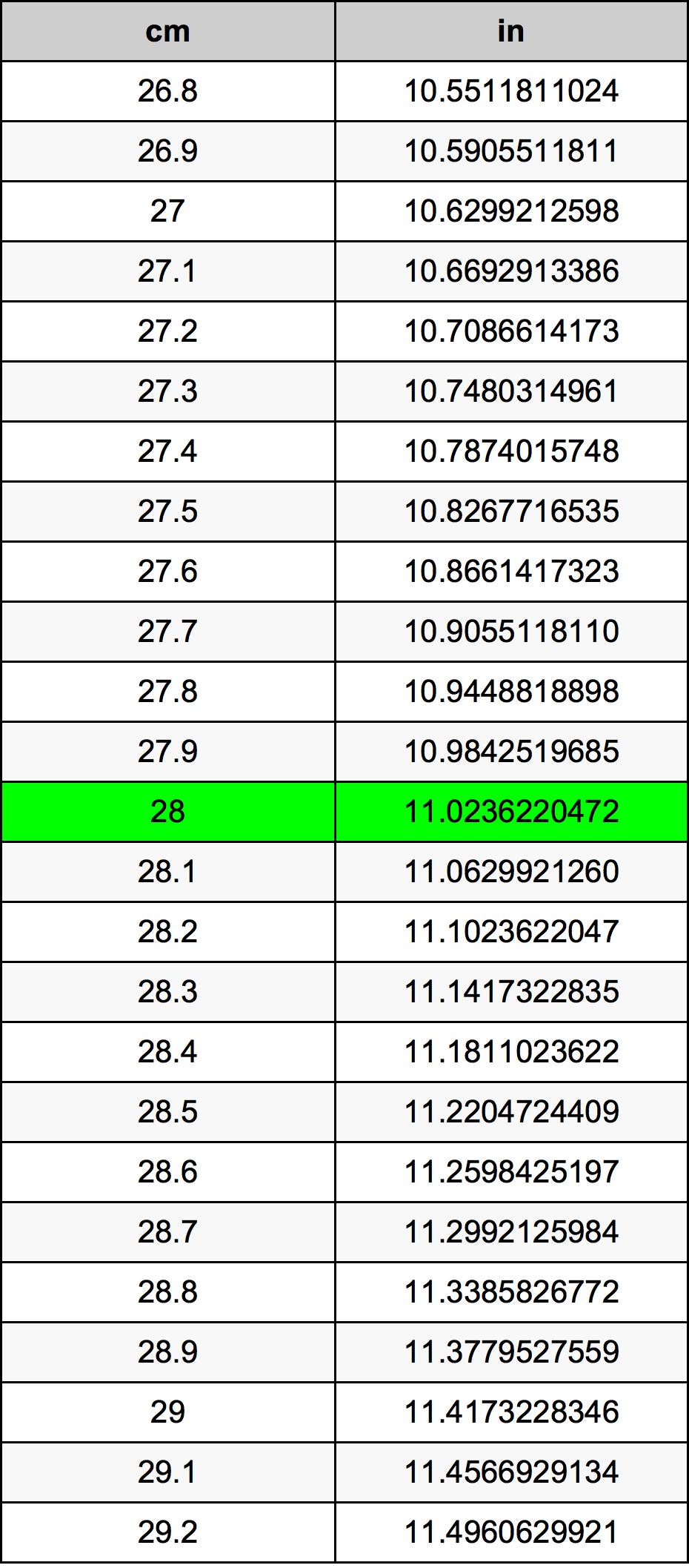 28 Centímetro Tabla de conversión