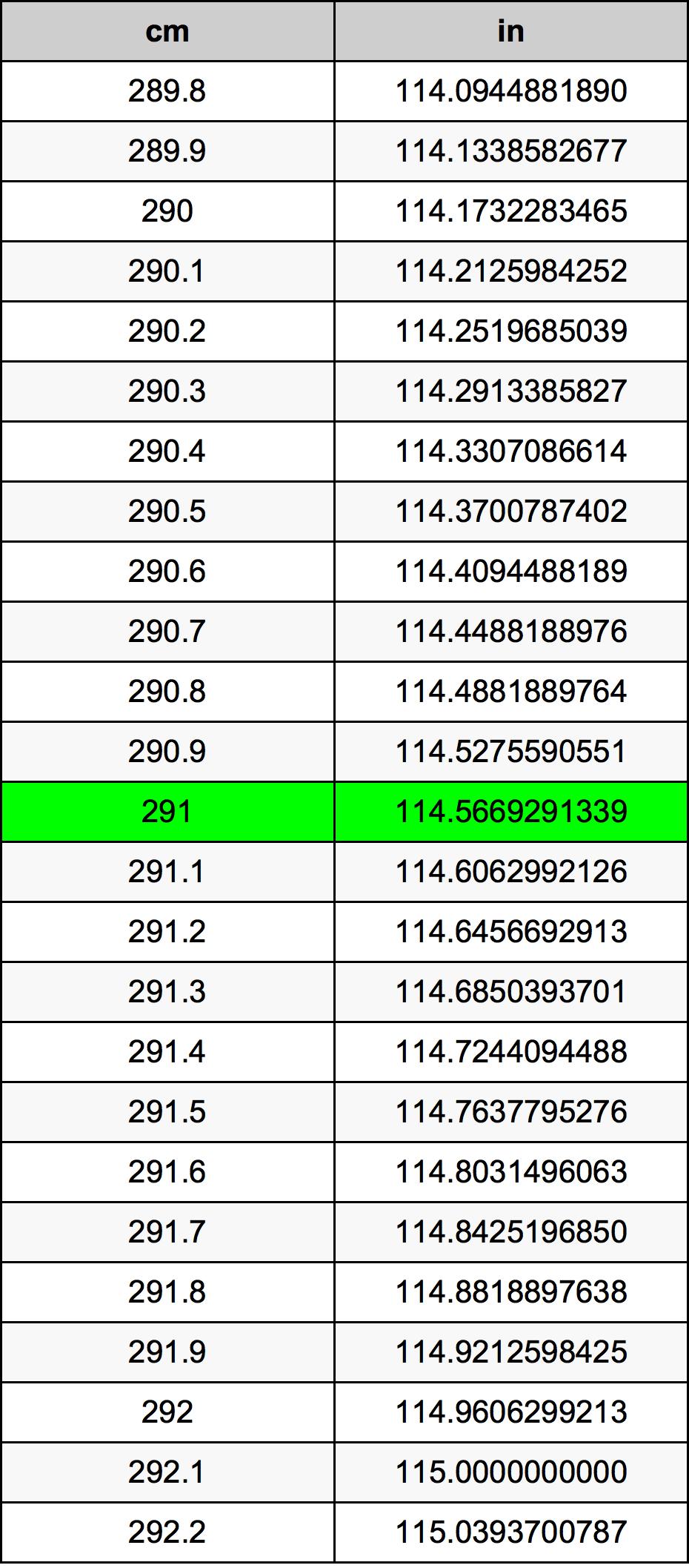 291 Centimetar Tablica konverzije