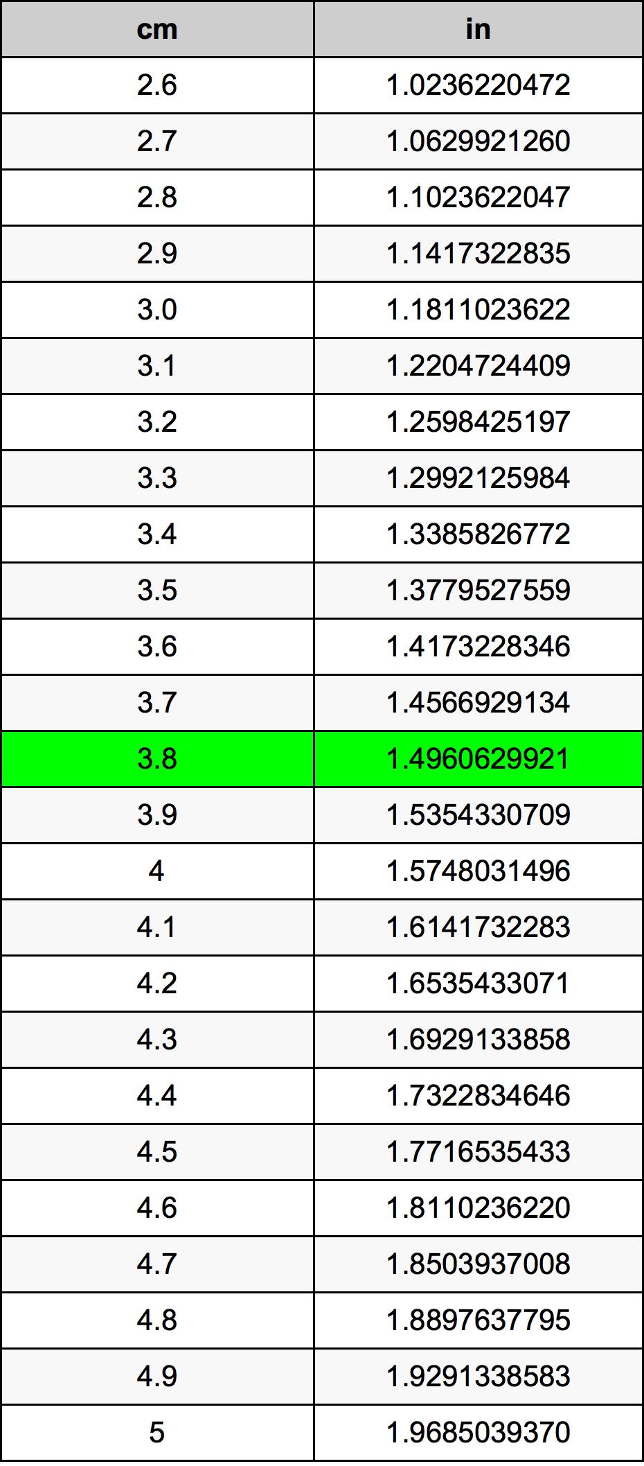 3.8 Centimeter prevodná tabuľka