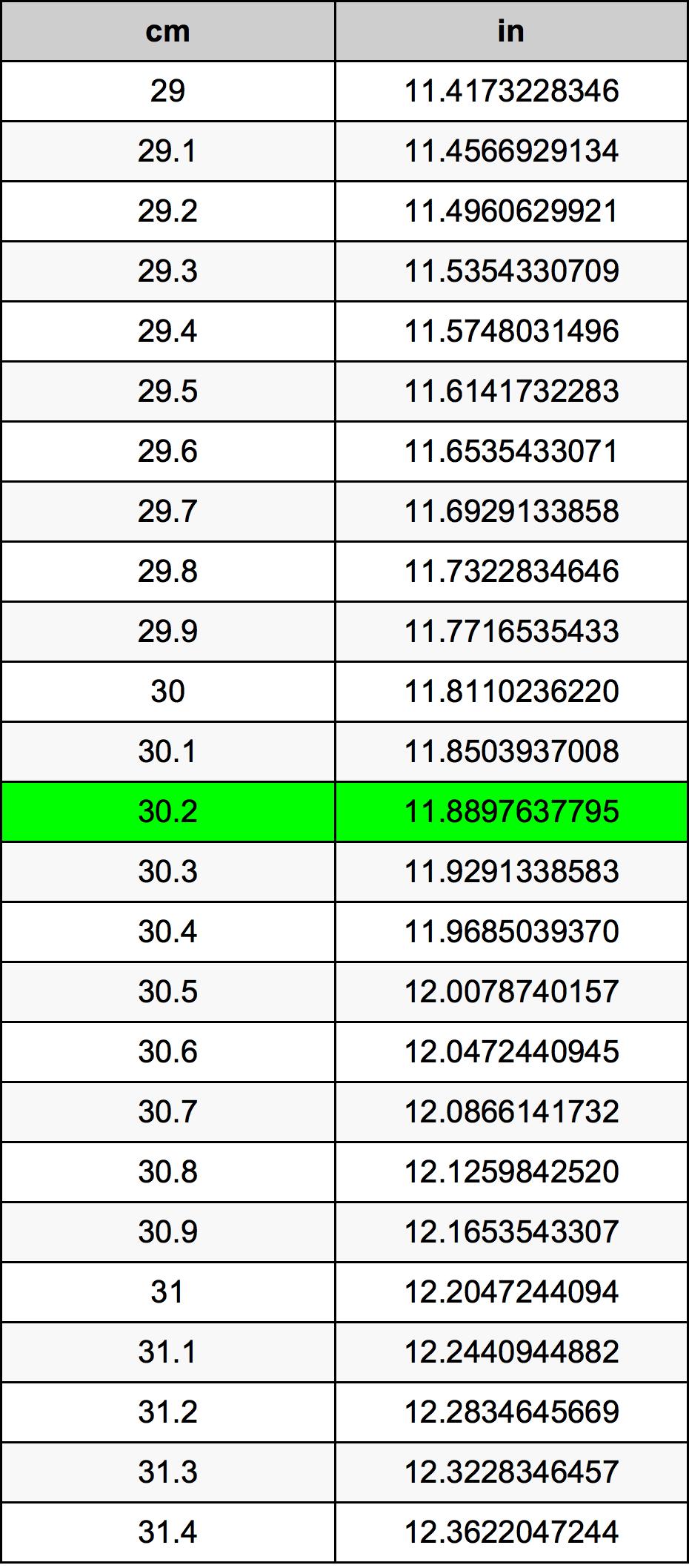 30.2 Centimeter omregningstabel