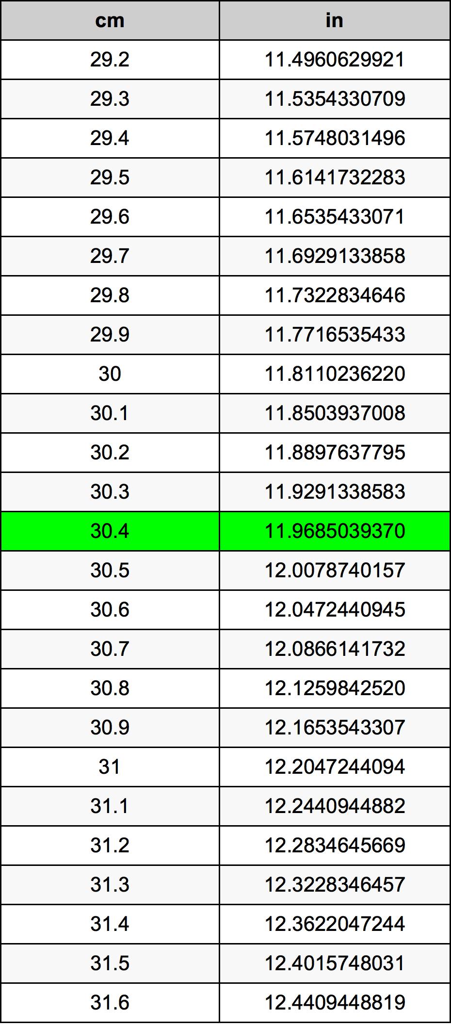 30.4 Centimetr převodní tabulka