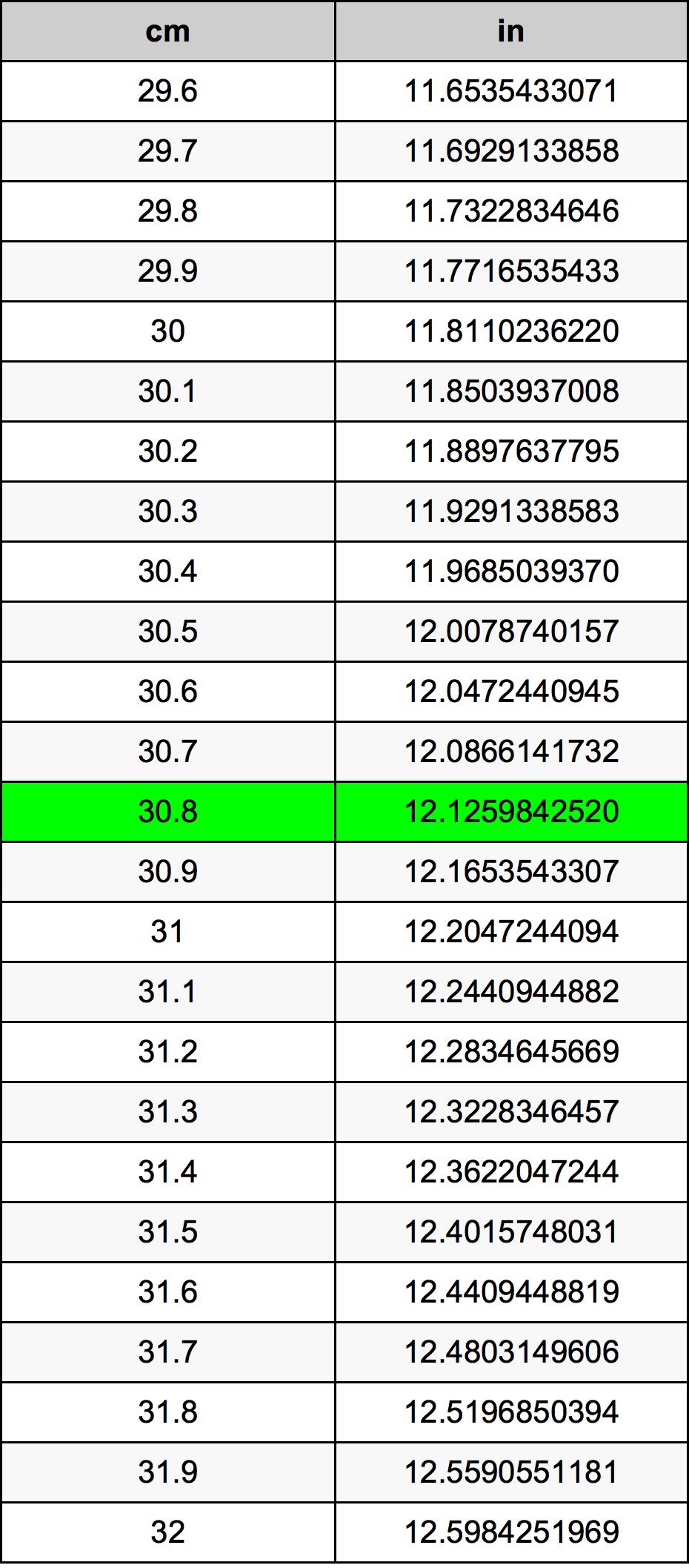30.8 सेंटीमीटर रूपांतरण सारणी