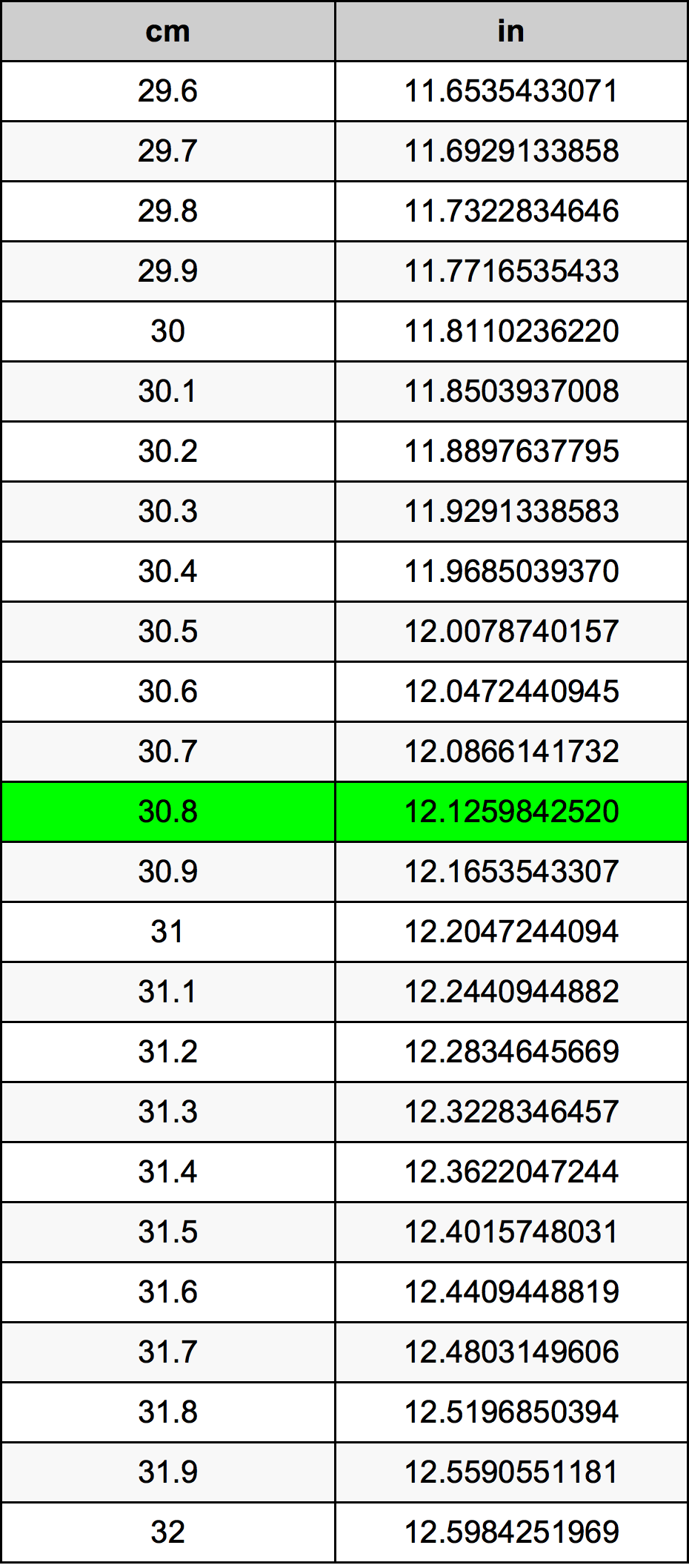 30.8 Centimetri Table