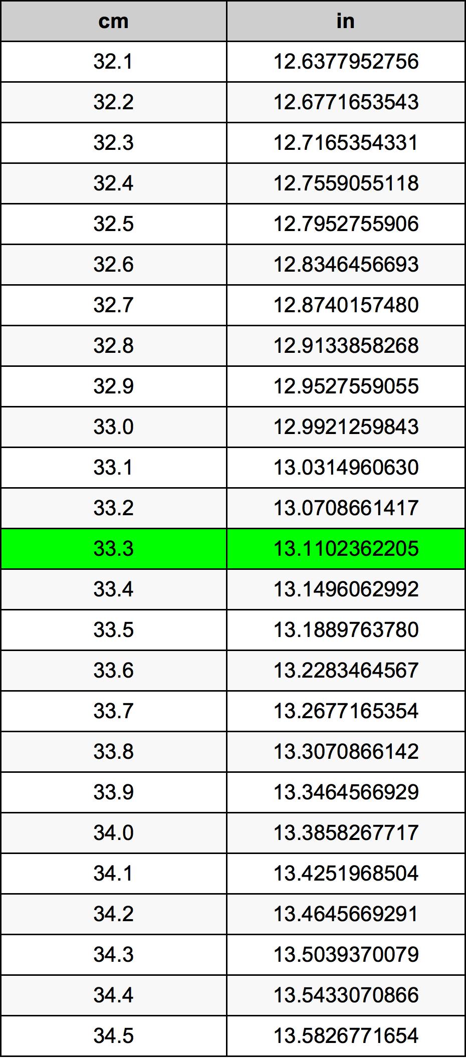33.3 Centimeter konverteringstabell