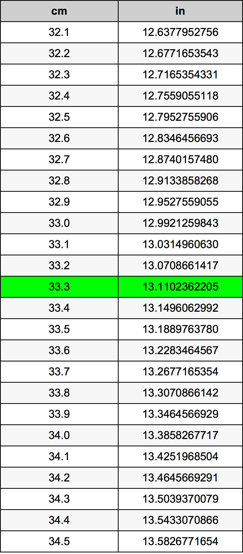 33.3 Centimeter pretvorbena tabela