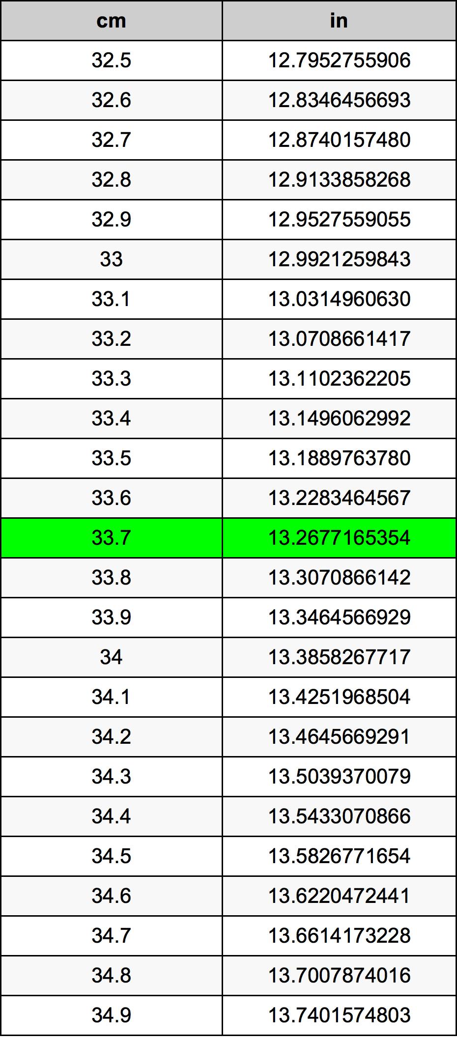 33.7 сантиметър Таблица за преобразуване