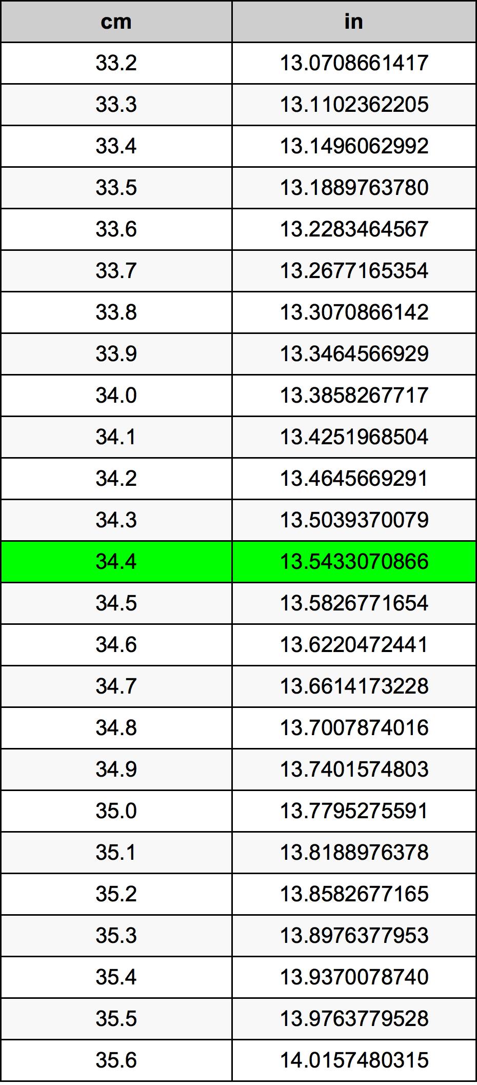 34.4 Centimeter konverteringstabellen