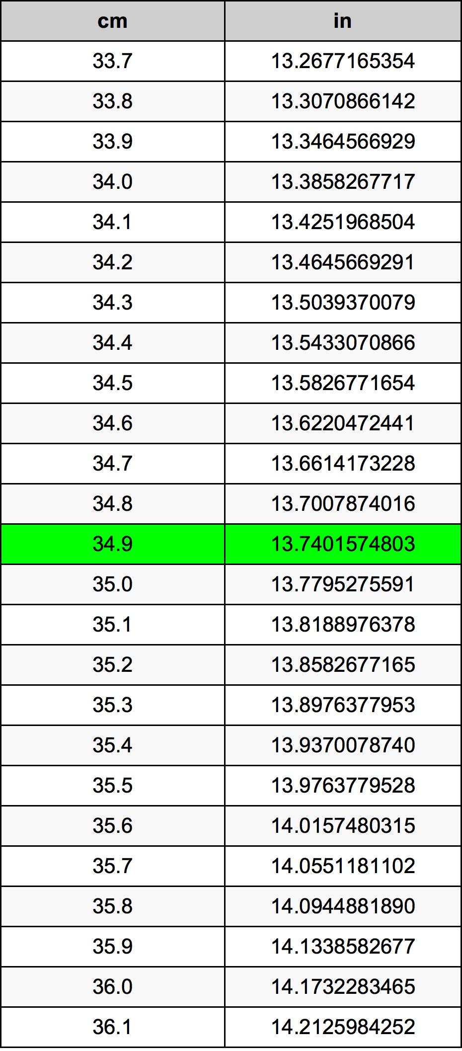 34.9 Centimeter pretvorbena tabela