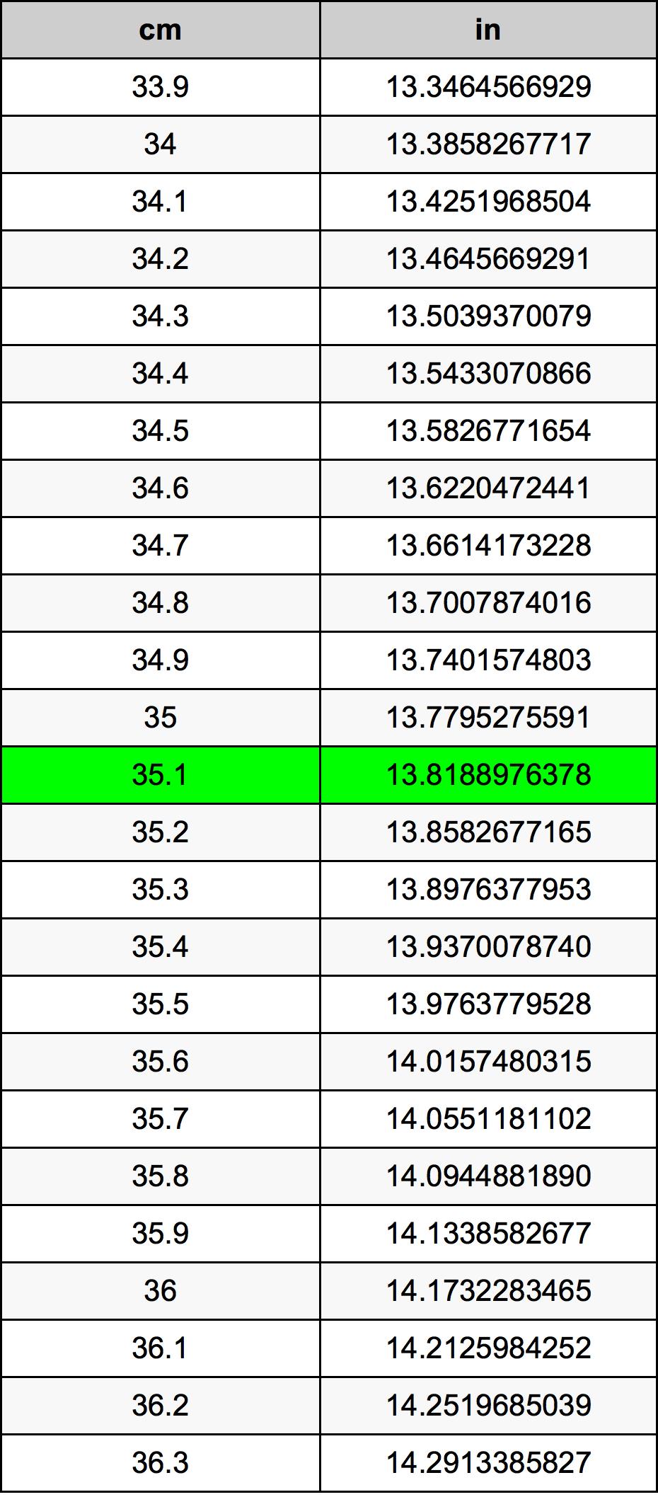 35.1厘米換算表