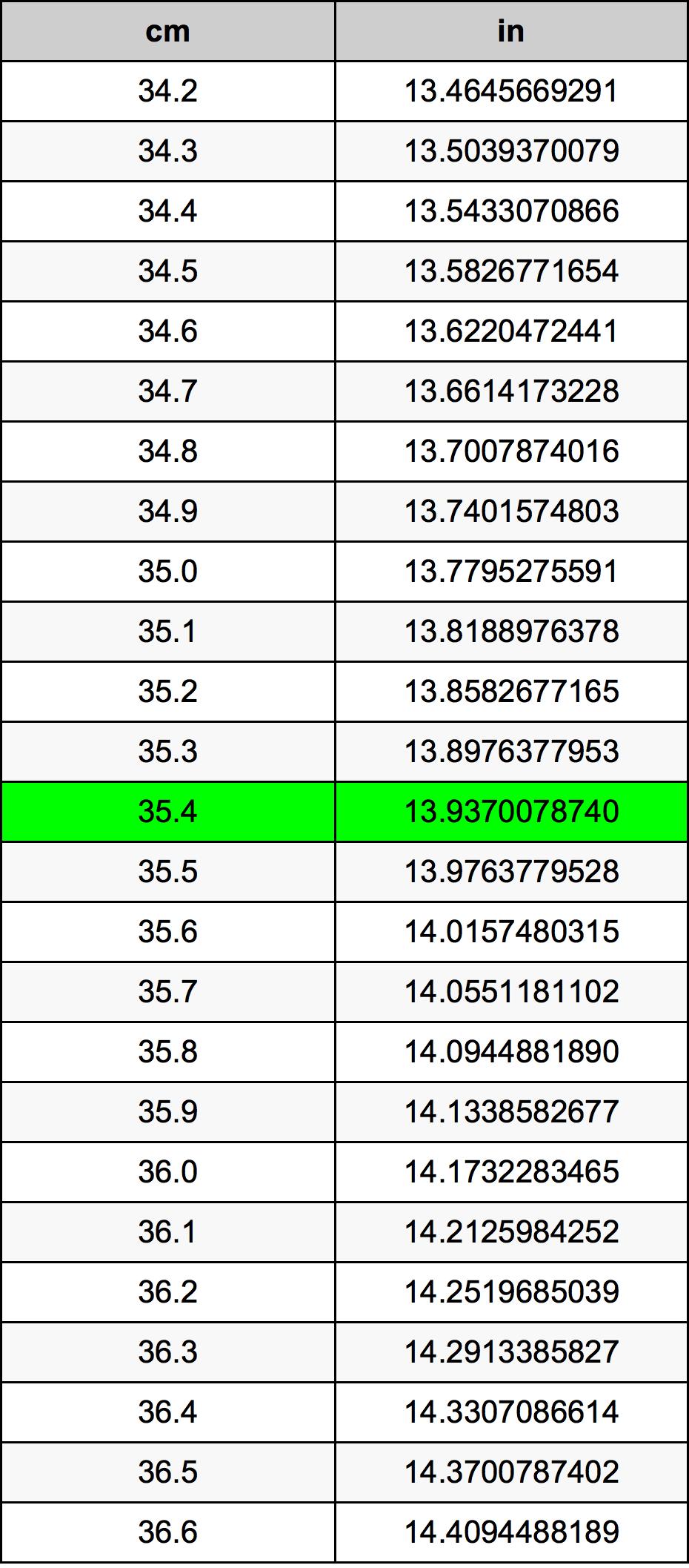 35.4 سنتيمتر جدول تحويل