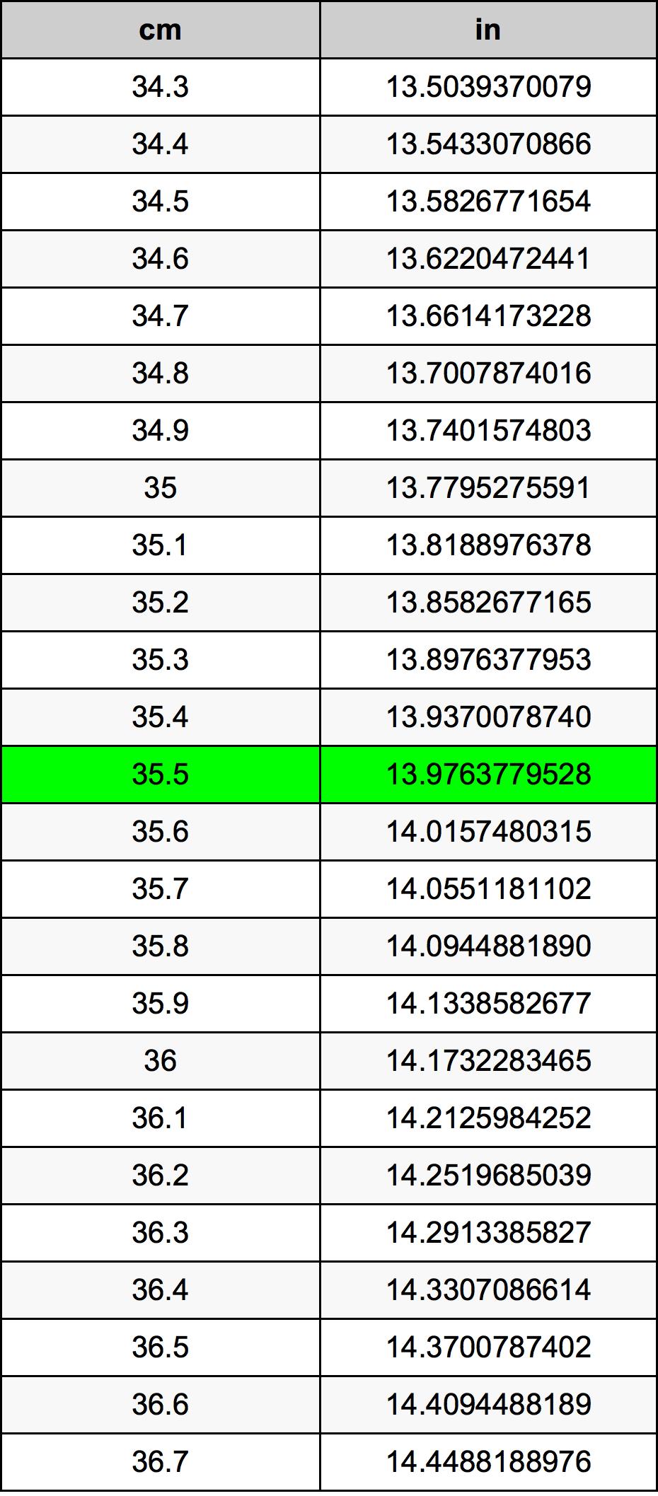 35.5 Sentimeter konversi tabel