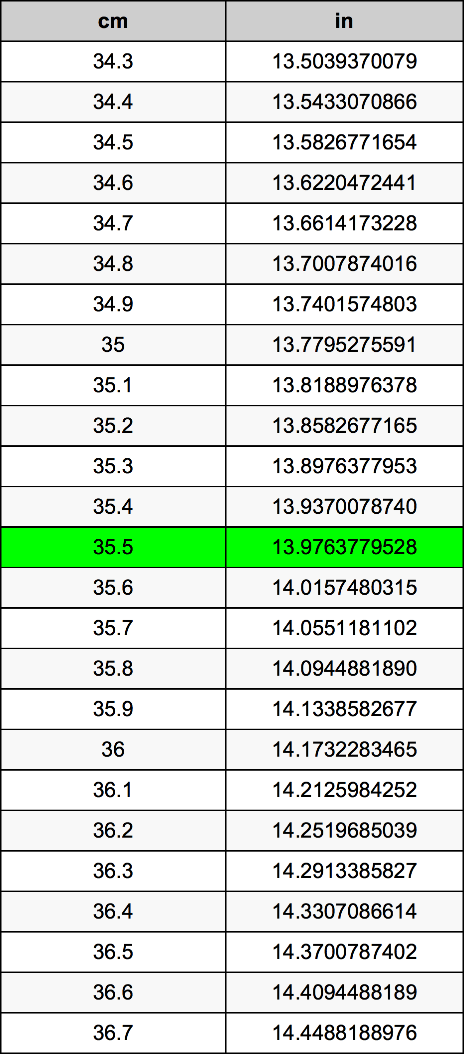 35.5 Sentimeter Omskakelingstabel