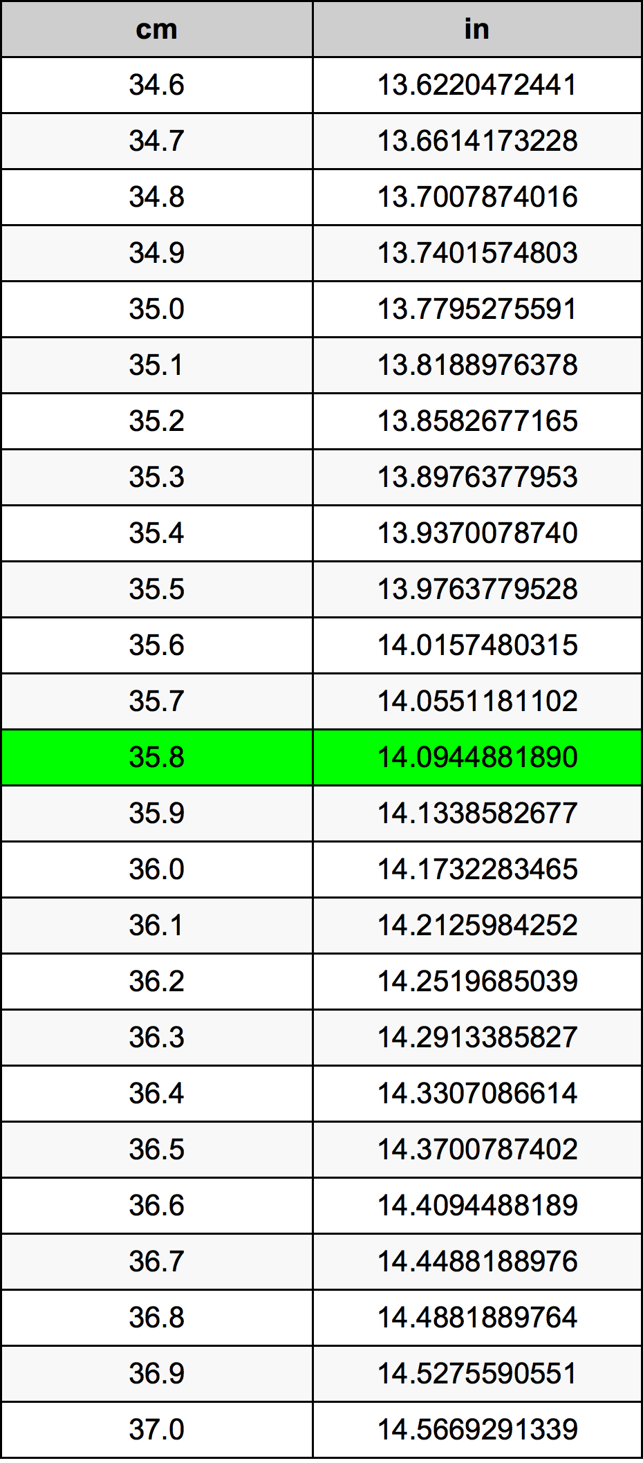 35.8 Centimètre table de conversion