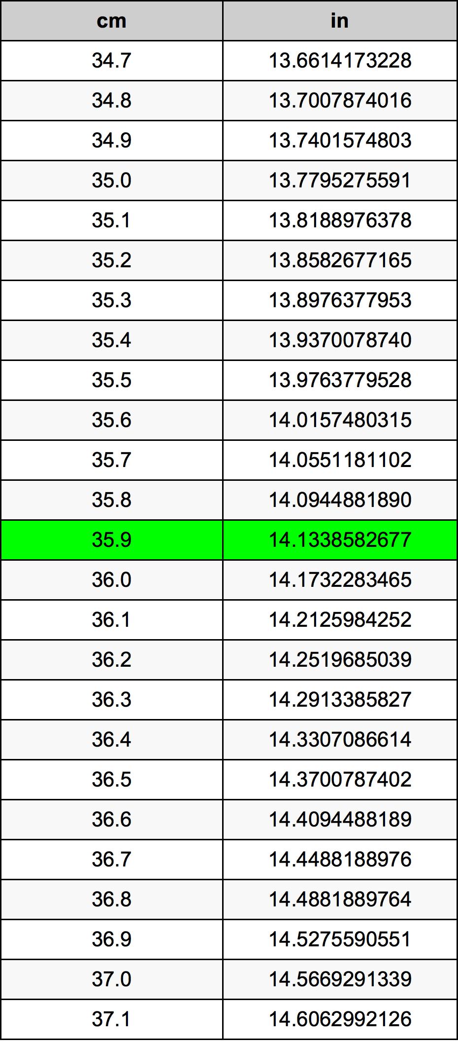 35.9 Xentimét bảng chuyển đổi