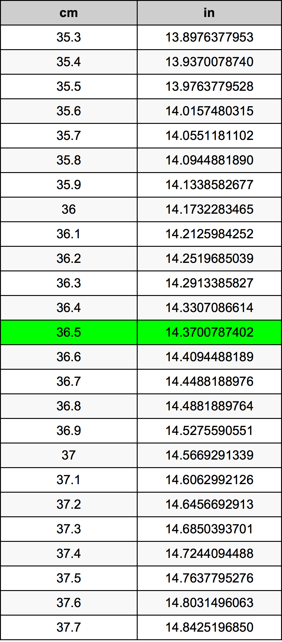 36.5 Centimètre table de conversion