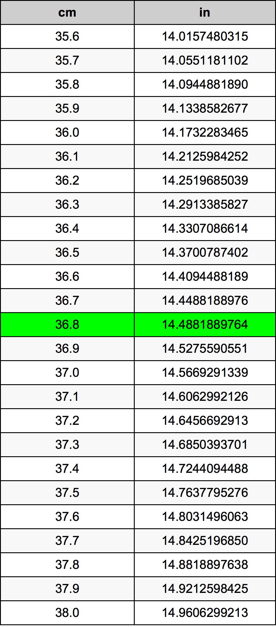36.8 Centiméter átszámítási táblázat