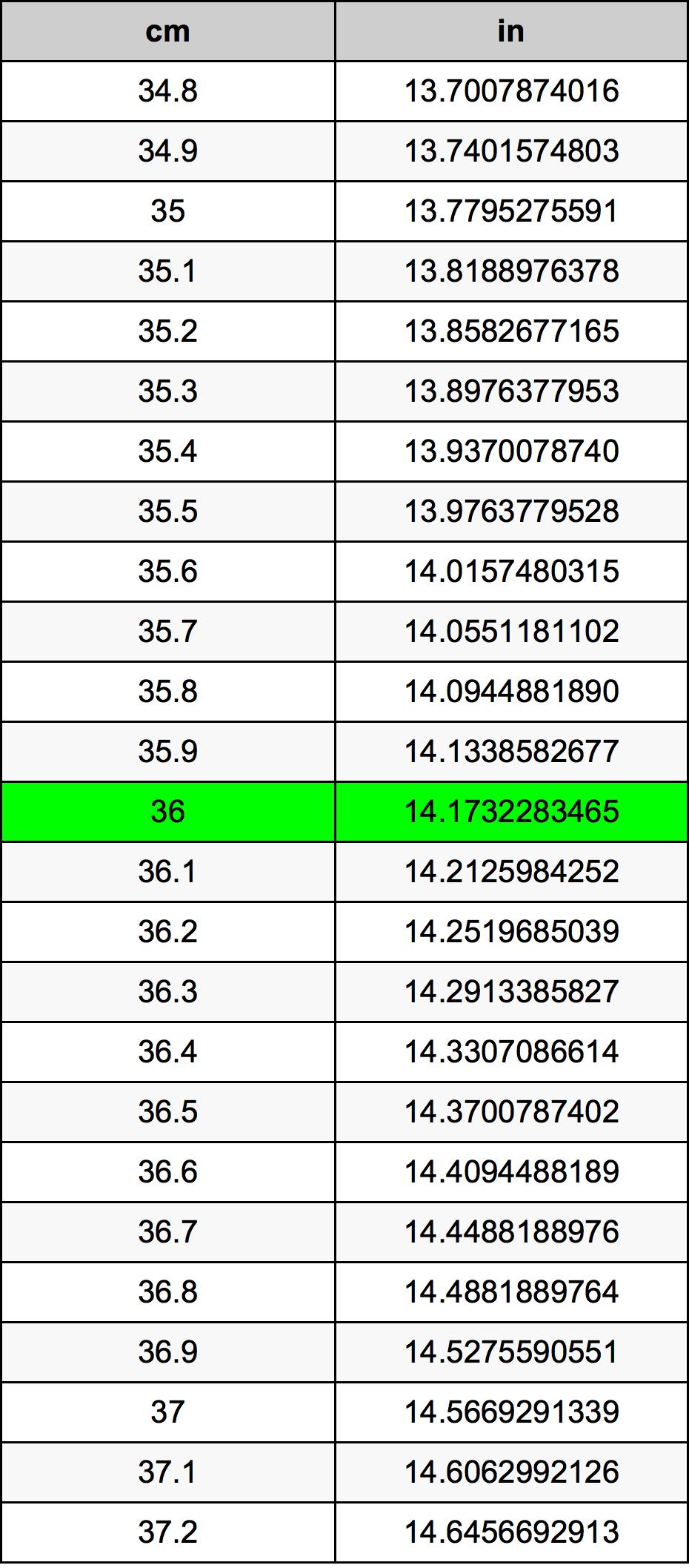 36 Centimeter konverteringstabell