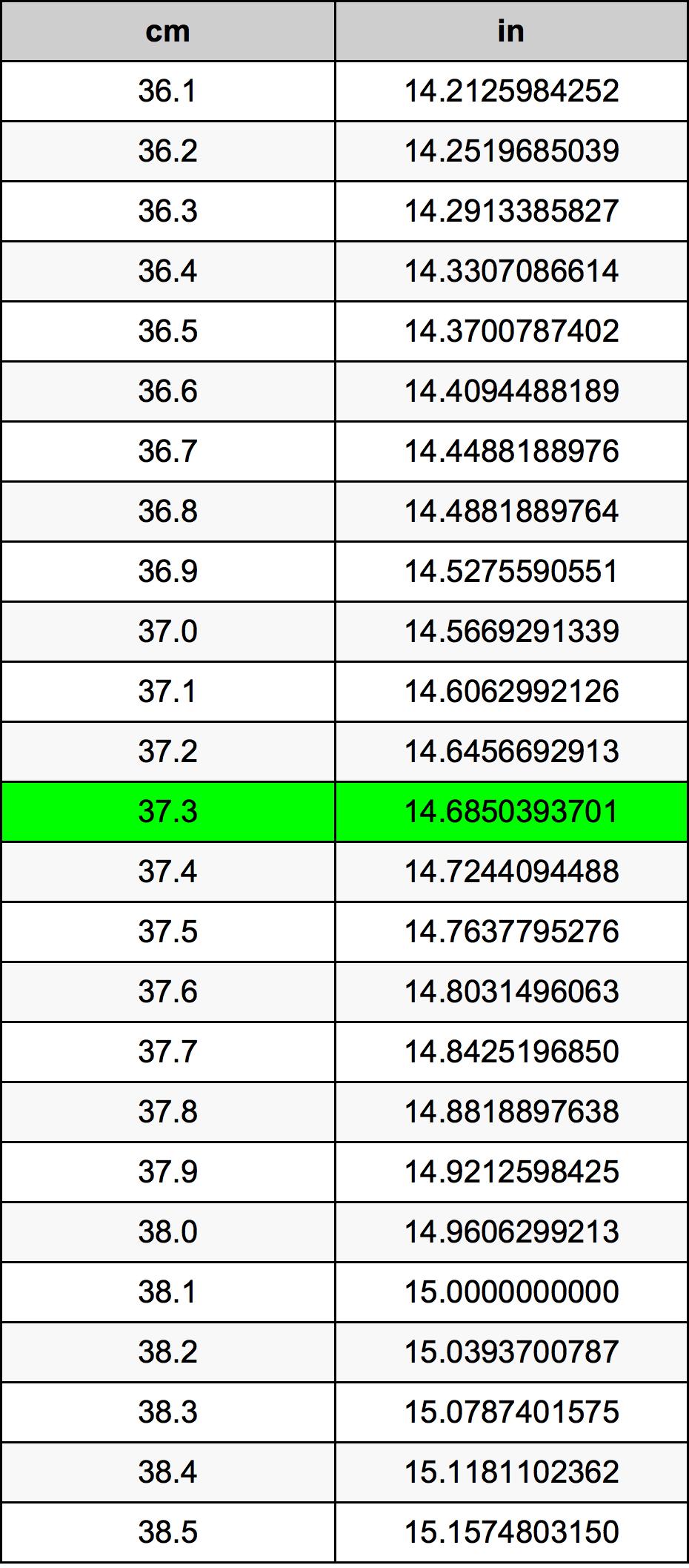 37.3 Centimeter omregningstabel